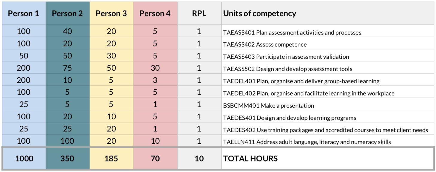 Link to fee time to complete Cert IV Comparison Spreadsheet